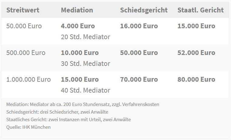 Grafik einer Beispielrechnung zu Kostenvorteilen bei einer Mediation